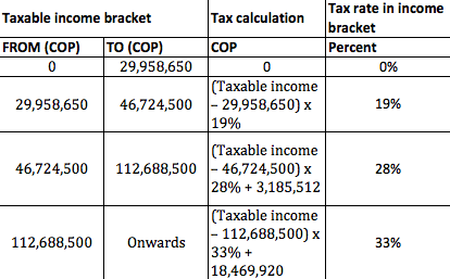 Colombia 2014 income tax table