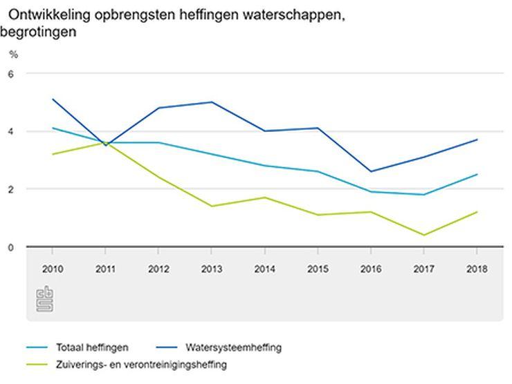 Grafiek van de stijgende waterschapslasten (Afbeelding CBS)