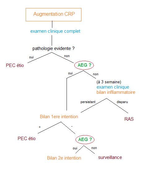 112 Reaction inflammatoire