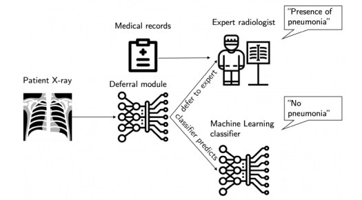 AI System Decides When to Help Diagnose X-Rays 2