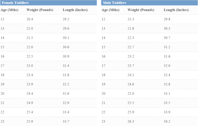 Height And Weight Chart For Children Free Download
