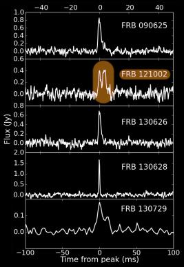 I cinque nuovi FRB descritti nel paper. In evidenza quello con il doppio segnale. Fonte: http://arxiv.org/abs/1511.07746