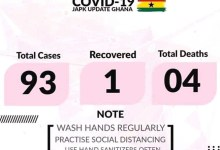 Photo of Ghana Records 4 Deaths, 93 Confirmed Coronavirus Cases