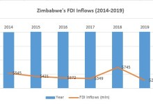 Photo of Zimbabwe's FDI inflows growth averages 8% in last 6 years