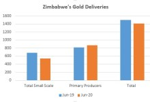 Photo of Zim's gold deliveries down 6pct in June as miners seeks better margins