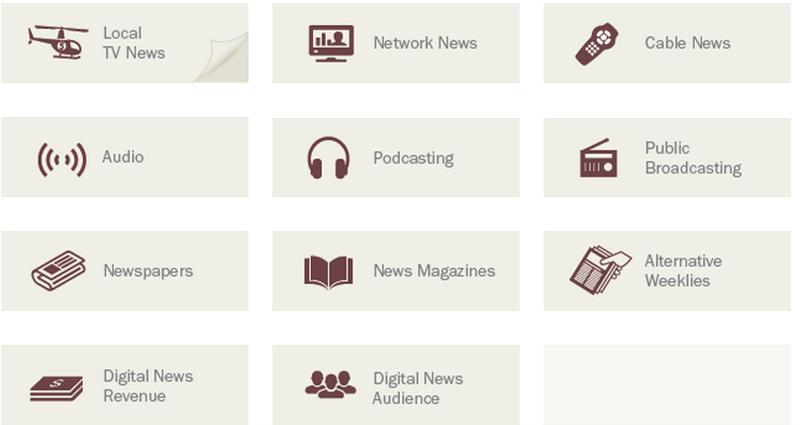 Rapport sur l'état des médias (US) 2015