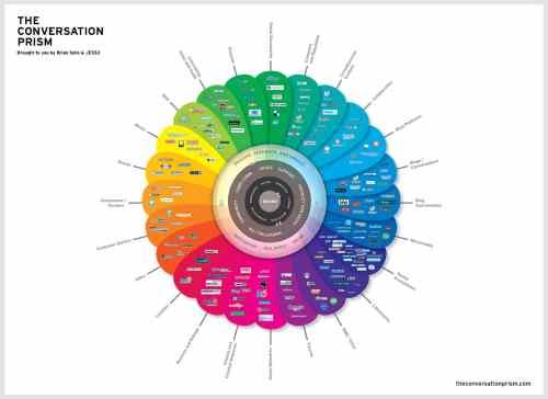 reseaux sociaux : explosion des services