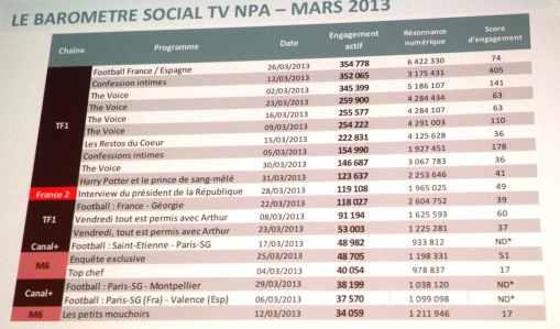 Le baromètre NPA de la social TV-mediaculture