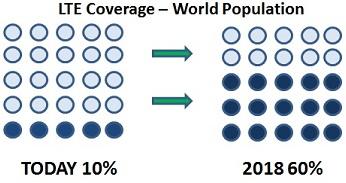 LTE Population Coverage
