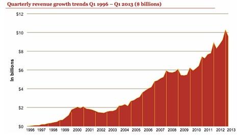 Online Advertising Revenue Growth 1996 - 2013