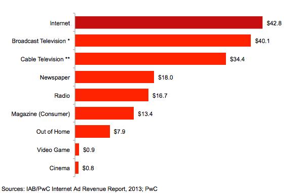 Advertising Revenue market Share by Media -2013