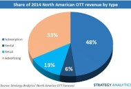 OTT revenue breakup 2014