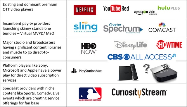 5 Major Premium OTT categories - 2015