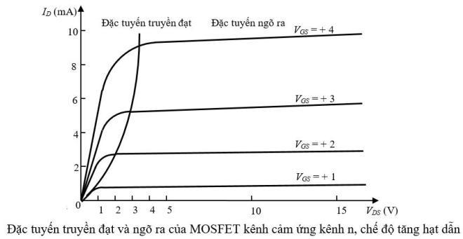 Đặc tuyến của MOSFET kênh cảm ứng