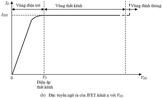 Đặc tuyến ngõ ra của JFET kênh n
