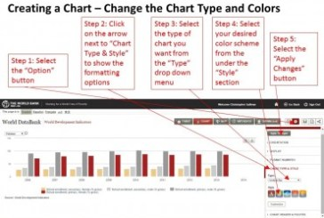 Making Charts with World DataBank