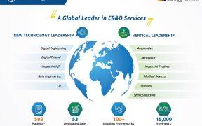 L&T Technology Services named 'Leader' in Zinnov Zones 2020 ER&D