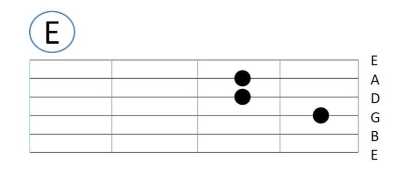 Kunci gitar E
