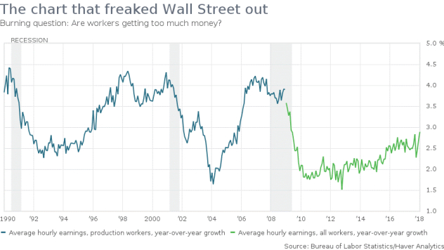 The chart that freaked Wall Street out