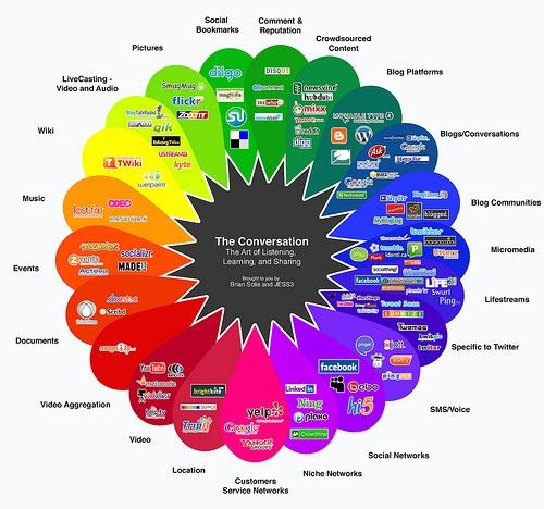 https://i1.wp.com/www.medianeedle.com/blog/wp-content/uploads/social-media-agency-consultant2.jpg