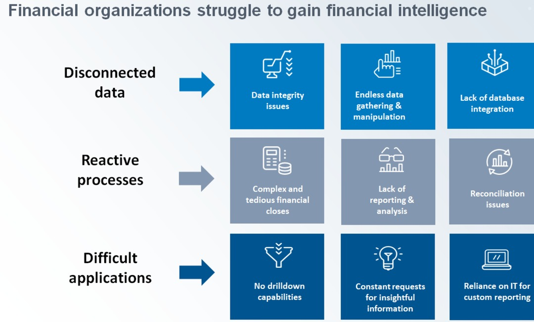 Financial organizations struggle to gain financial intelligence chart.