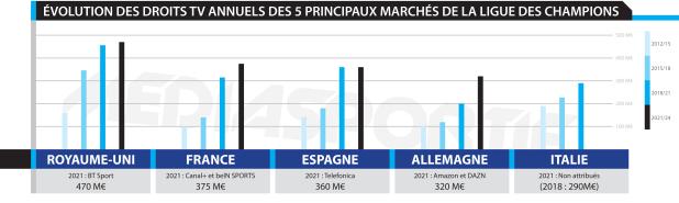 Infographie droits TV Ligue des Champions