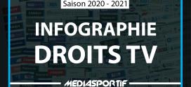 INFOGRAPHIE | Sur quelles chaines suivre le sport à la télévision française cette saison 2020-2021 ?
