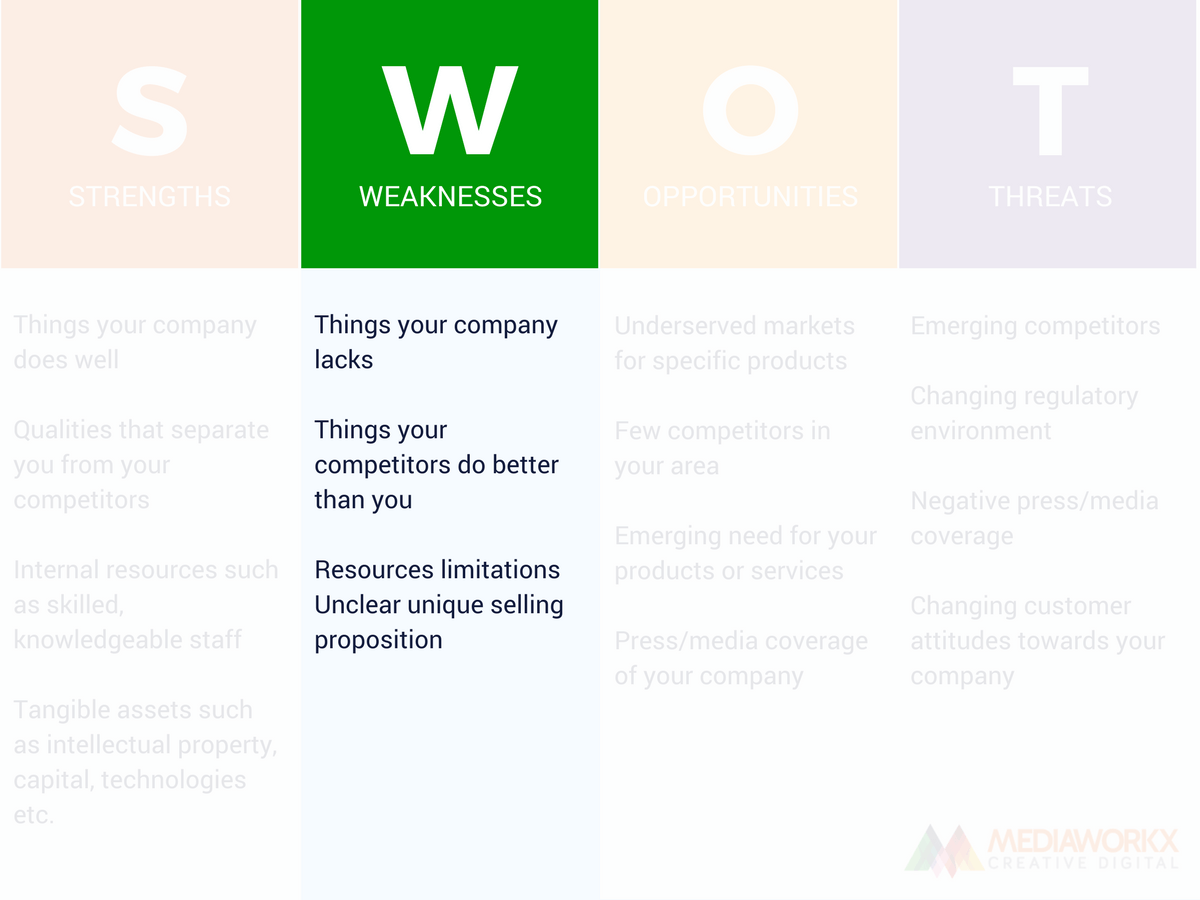 SWOT analysis weaknesses example