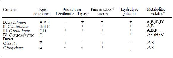 TABLE II: characteristics of Clostridium species producing neurotoxin