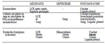 TABLE I: Sampling performing in major pneumococcal infections