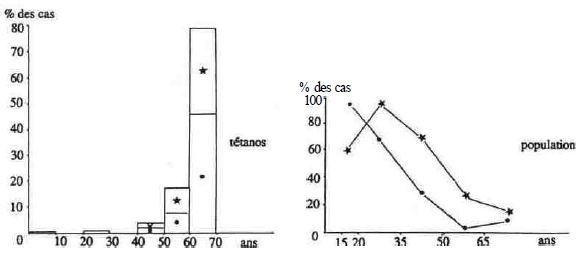 FIGURE 1 : répartition des cas de tétanos en france en 1979-1980
