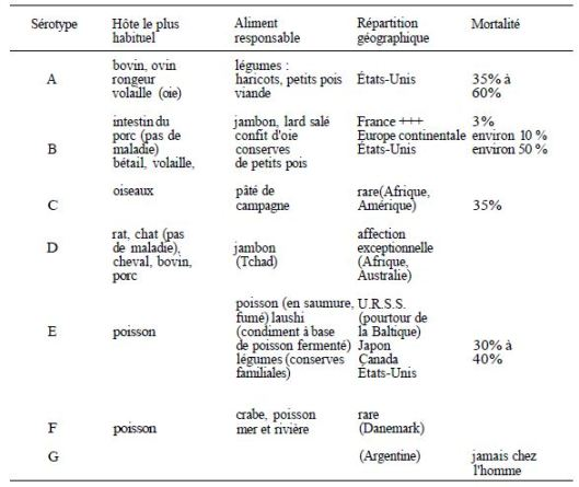 TABLE I: epidemiology next serotype Clostridium Botulinum