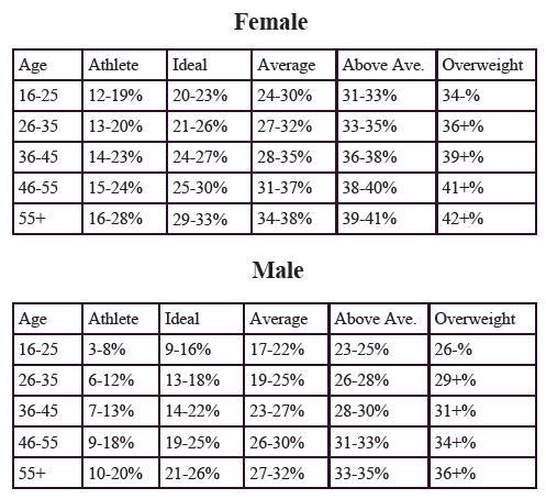 how long reduce body fat percentage