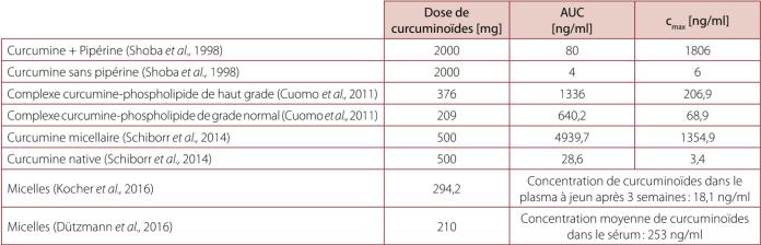 Tableau 2 – Comparaison des valeurs AUC pour différentes formulations de curcumine en fonction de la dose de curcu- mine.