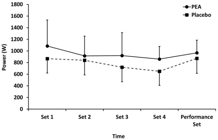 Figure 2 : Mean power output during leg press exercise for palmitoylethanolamide (PEA) and placebo groups. Values are mean ± SD.