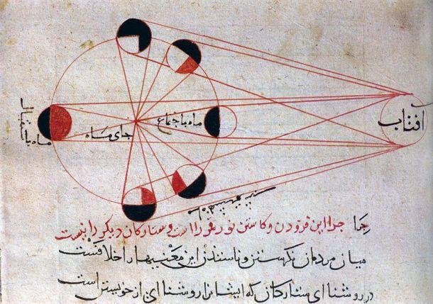 Chart of Lunar eclipses by al-Biruni