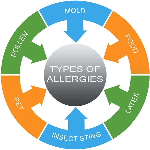 of the above mentioned types of allergies, food and seasonal allergies ...