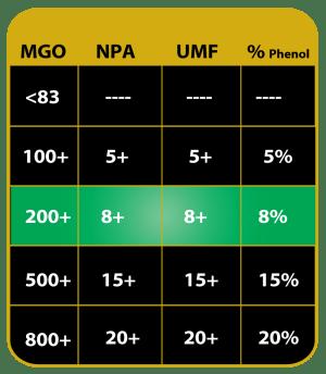 MGO Comparison Chart VS UMF NPA
