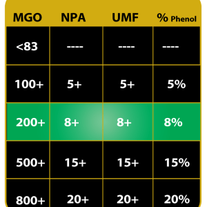 MGO Comparison Chart VS UMF NPA