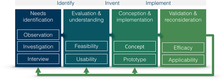 MedInnovate Process