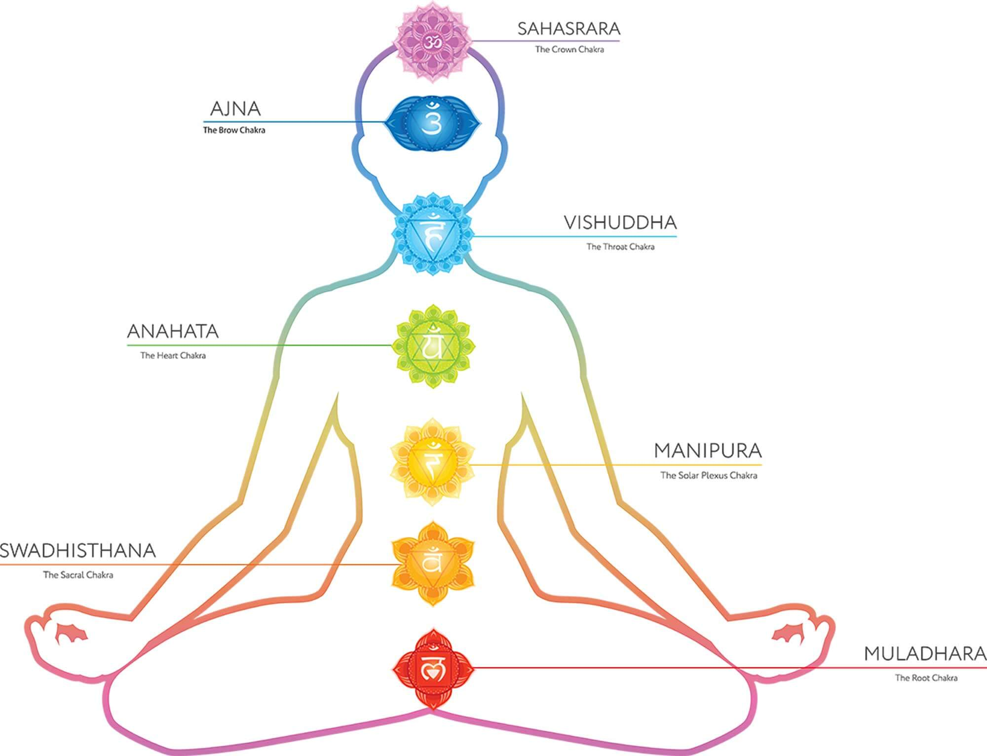 Chakra, Mantra ed Energia Vitale - Conferenza