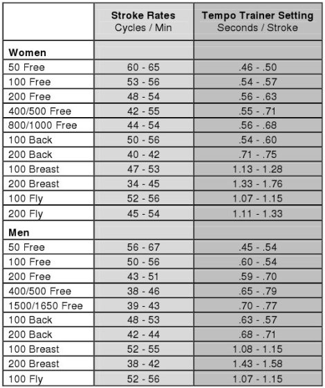 finis elite stroke rate chart