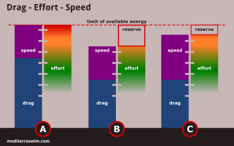 drag-effort-speed