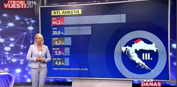 RTL anketa