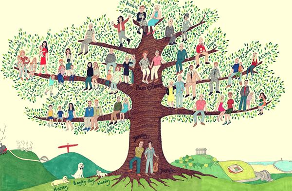 Obiteljsko drevo