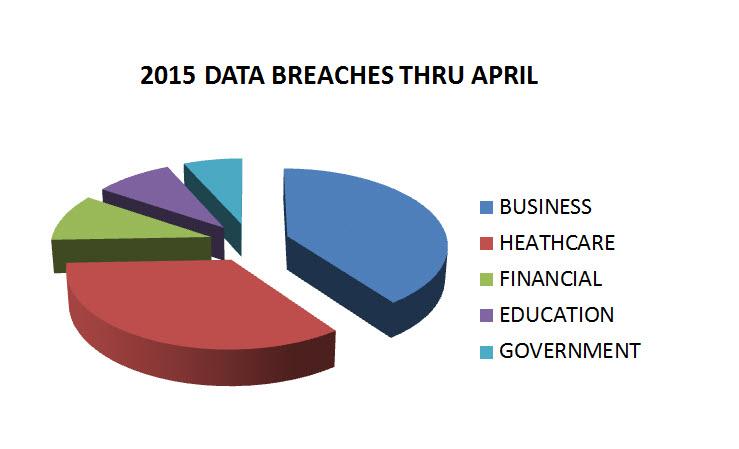 Sample Data Breach Policy