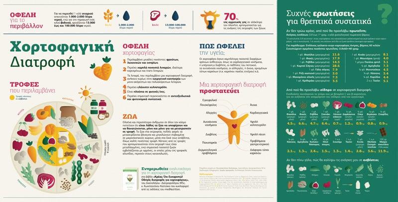 infographic xortofagia full