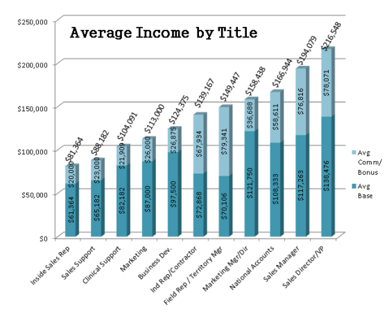 Average Medical Device Income by Title