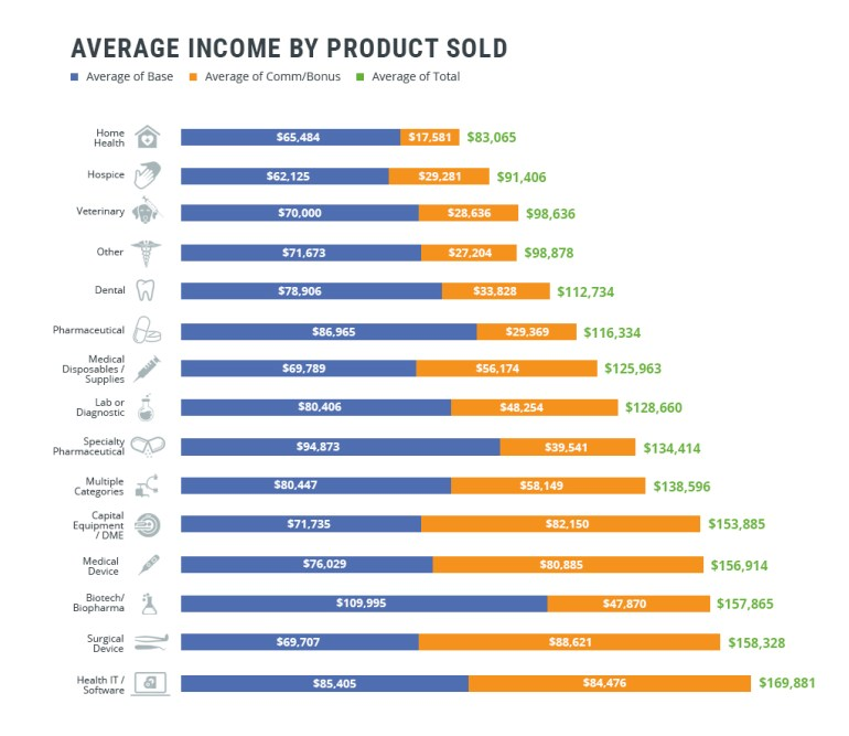 How does product impact average medical sales salaries?