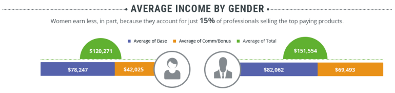 Average Income by Gender
